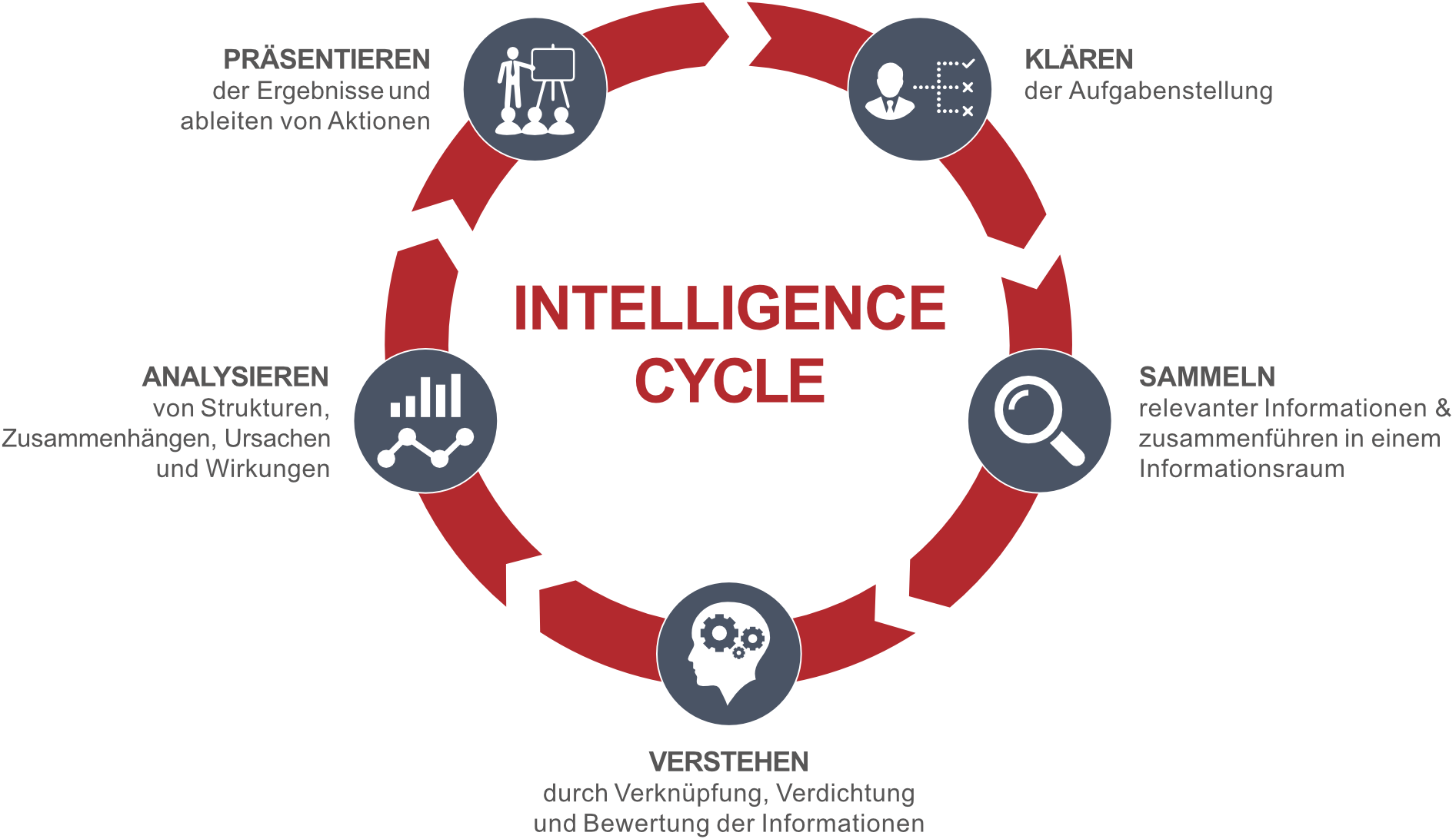 Der Intelligence Cycle